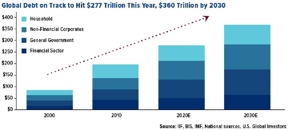 global debt on track to hit $277 trillion in 2020, $360 trillion by 2030, IIF