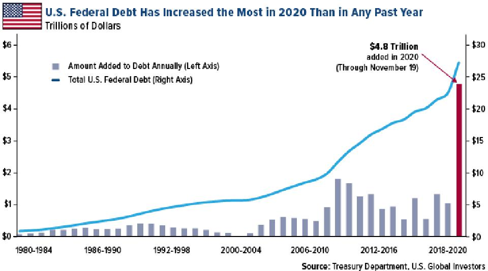 U.S. Federal Debt Has Increased the Most in 2020 Than in Any Past Year