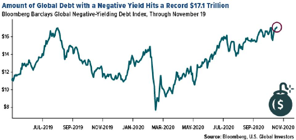 Amount of global debt with a negative yield hit record $17.1 trillion in November 2020