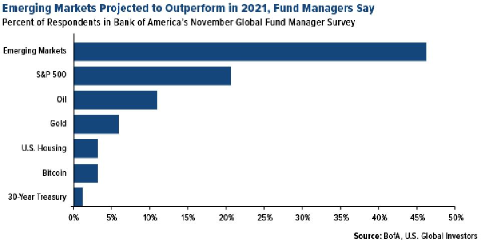 emerging markets to outperform in 2021, fund managers say in bank of america survey