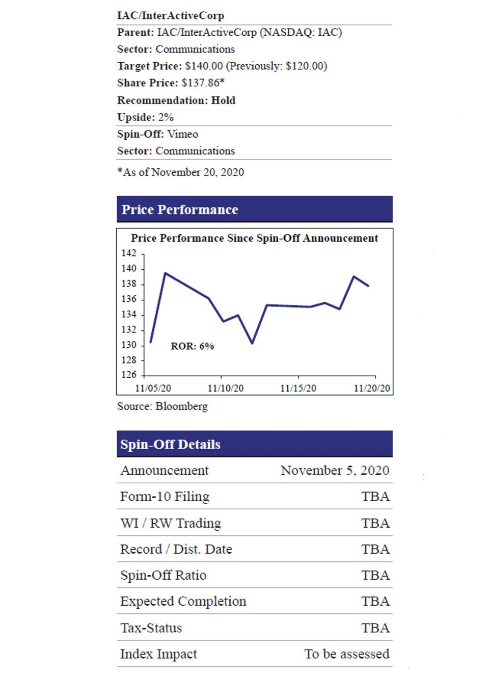 IAC InterActive Price Performance and Spin-Off Details