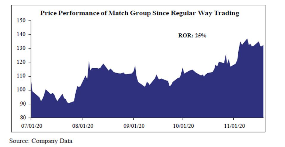 Price Performance of Match Group Since Regular Way Trading