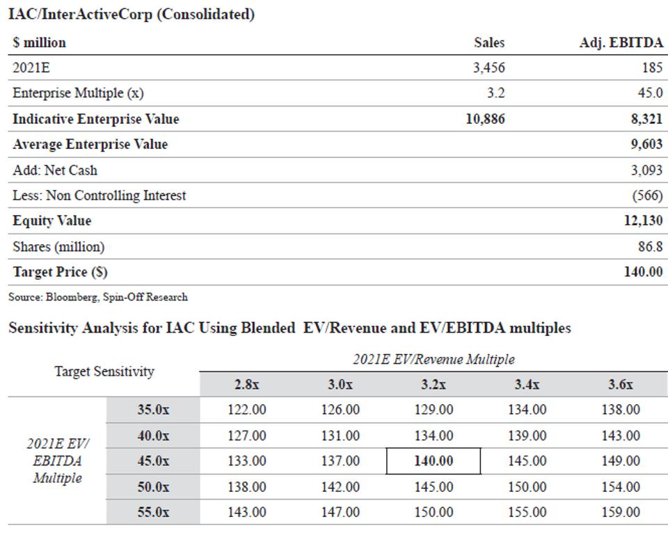 IAC InterActive (Consolidated) and Sensitivity Analysis for IAC Using Blended EV Revenue and EV EBITDA multiples
