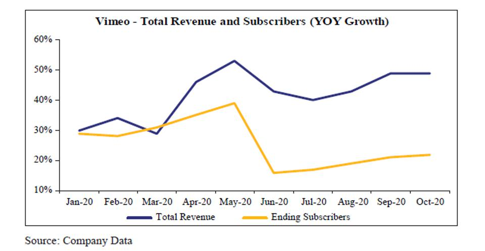 Vimeo Total Revenue and Subscribers (YOY Growth)