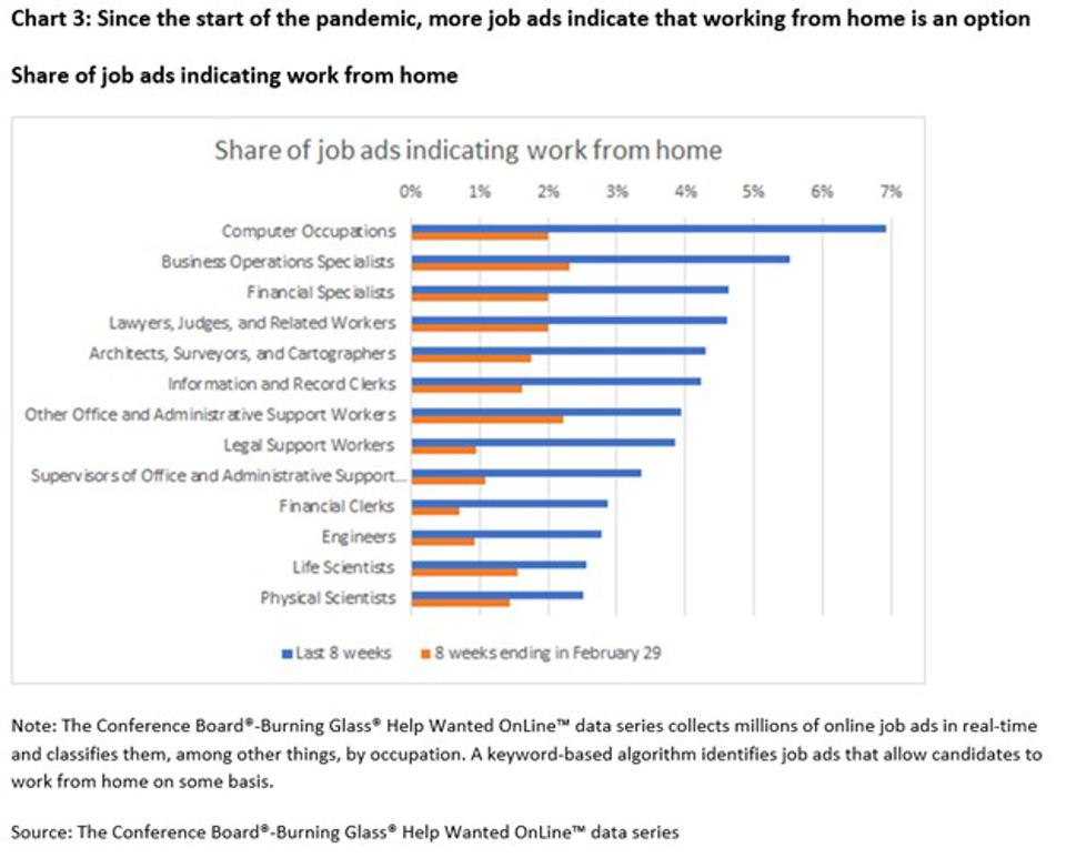 Since the start of the pandemic, more job ads indicate that working from home is an option