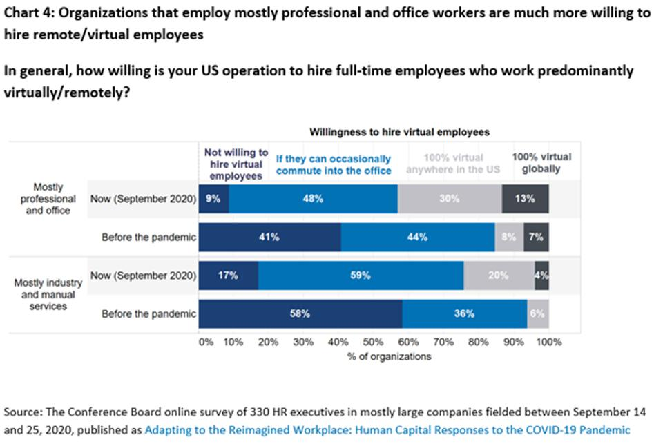 Organizations that employ mostly professional and office workers are much more willing to hire remote/virtual employees