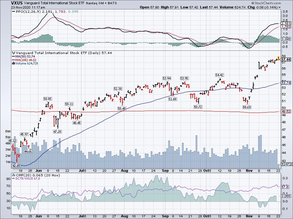 Simple Moving Average of Vanguard Total International Stock ETF (VXUS)