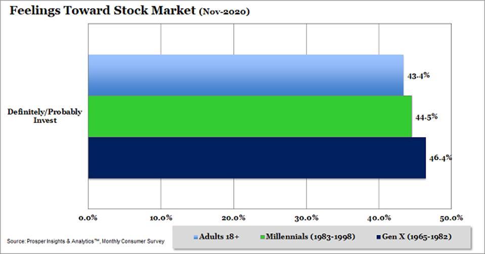 Prosper Stock Market
