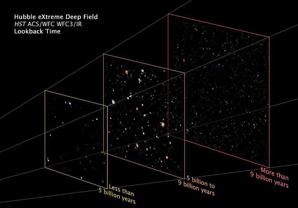 Galaxies identified in the eXtreme Deep Field broken up by distance from us.