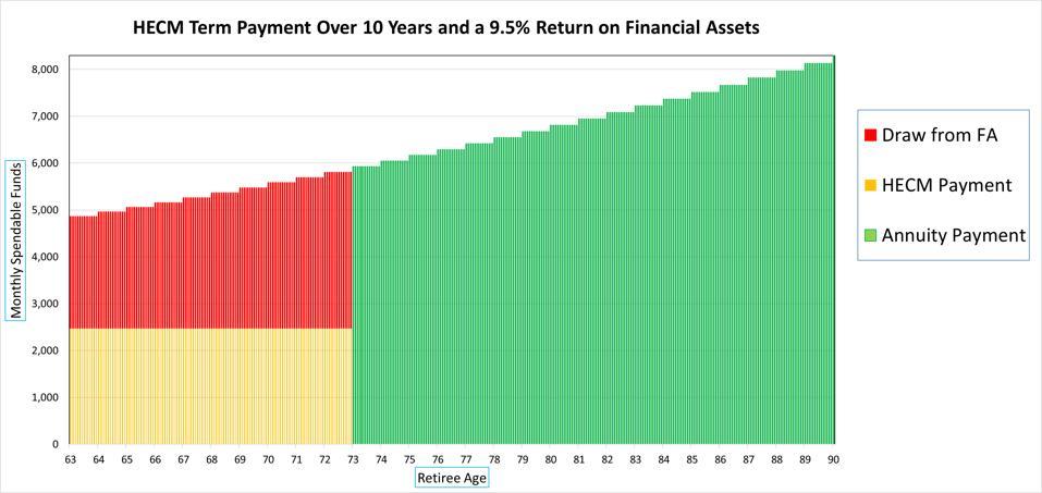 Un pago a plazo integrado de HECM puede aumentar el nivel de fondos gastables de un jubilado