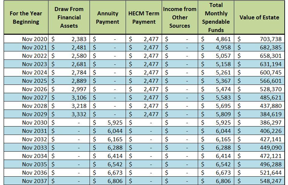 Un plan de gastos integrado en forma de tabla