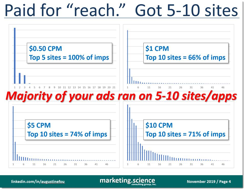 paid for reach but most ads ran on top 10 sites only