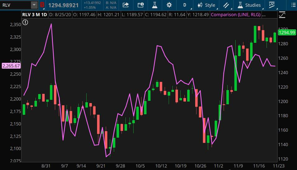 Data source: FTSE Russell Indexes. Chart source: The thinkorswim® platform from TD Ameritrade.