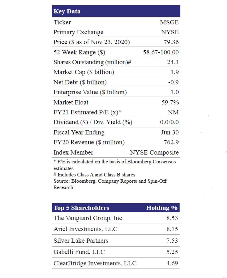 Key Data and Top 5 Shareholders