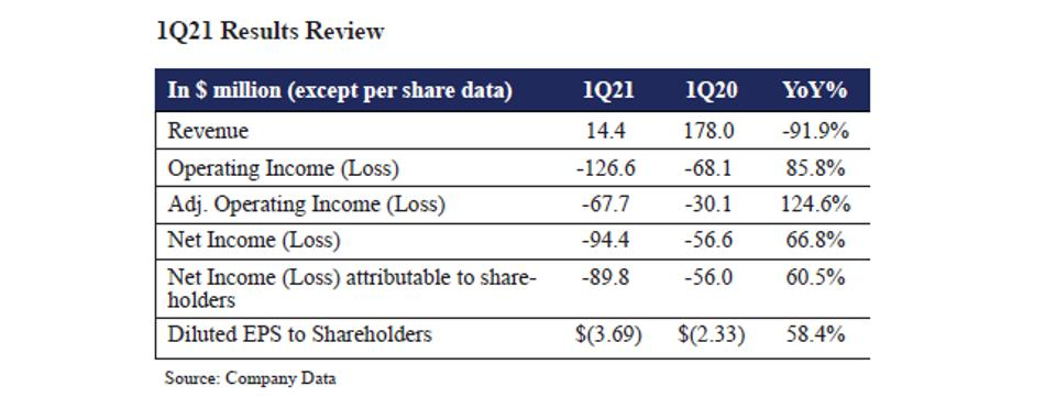 1Q21 Results Review