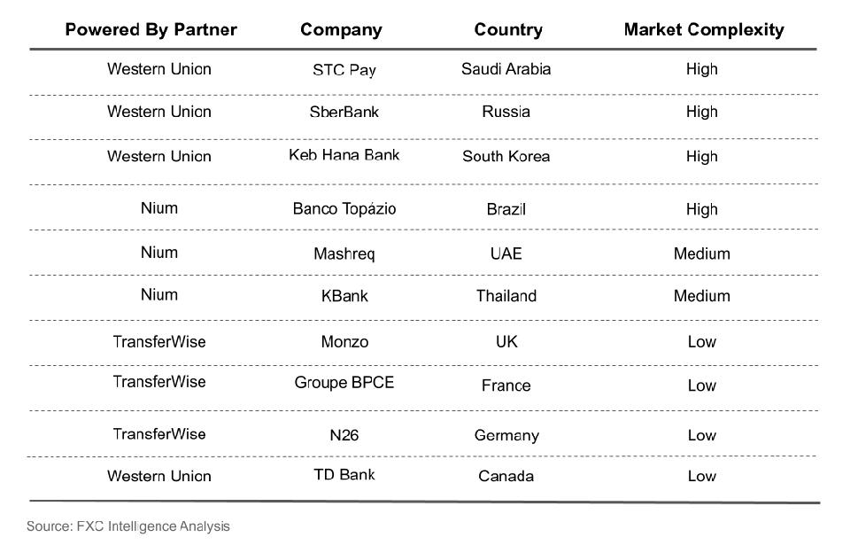 Western Union STC Pay partnership: A comparison with global payments partnerships