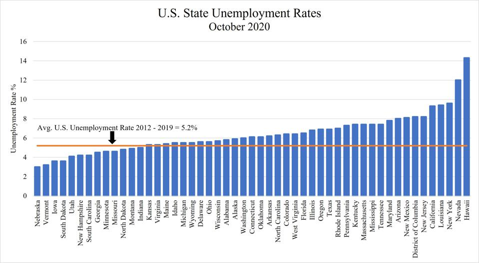 Bar graph showing US state unemployment rates in October 2020.