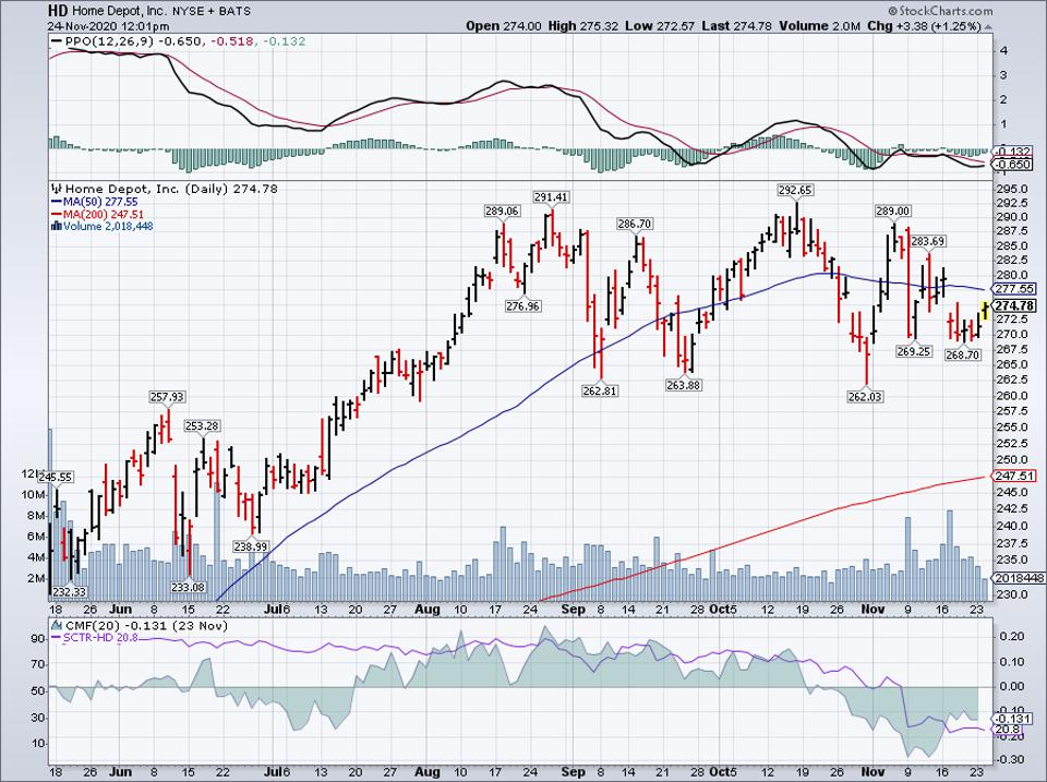Simple Moving Average of Home Depot (HD)