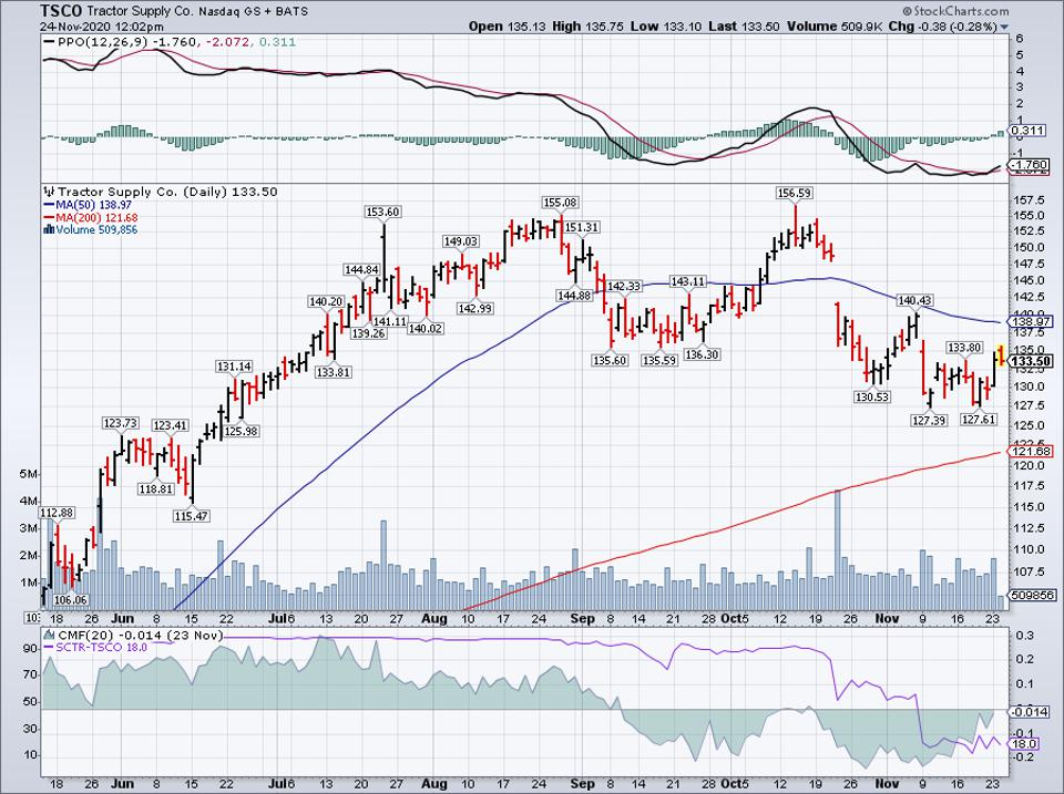 Simple Moving Average of Tractor Supply Co (TSCO)