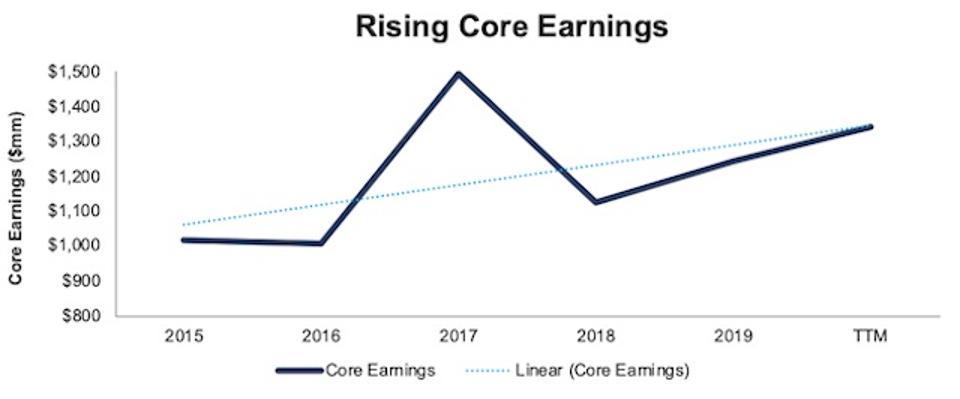 K Core Earnings Since 2014