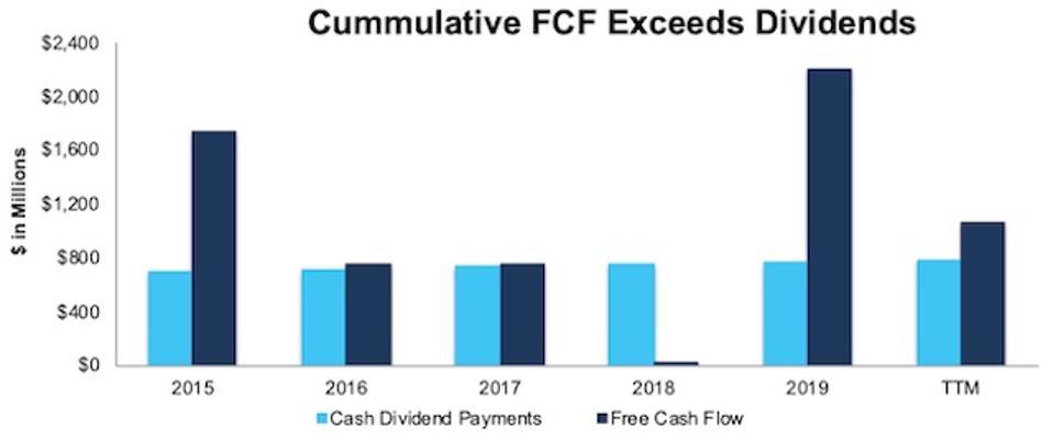 K FCF vs. Dividends Paid