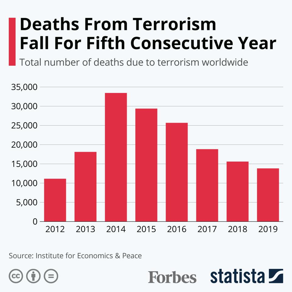 Deaths From Terrorism Fall For Fifth Consecutive Year