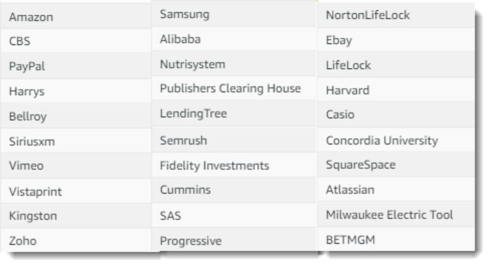 White Bullet table of major advertisers advertising on breitbart and other disinfo sites