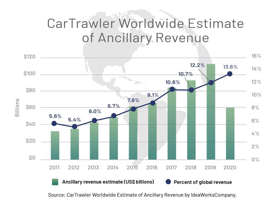 Ancillary revenue chart 2011 to 2020.
