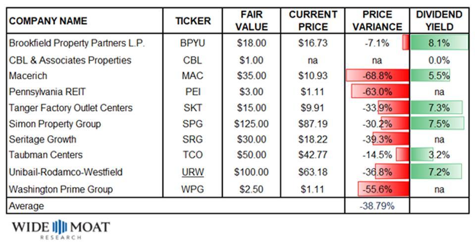 Mall REIT Valuation Data