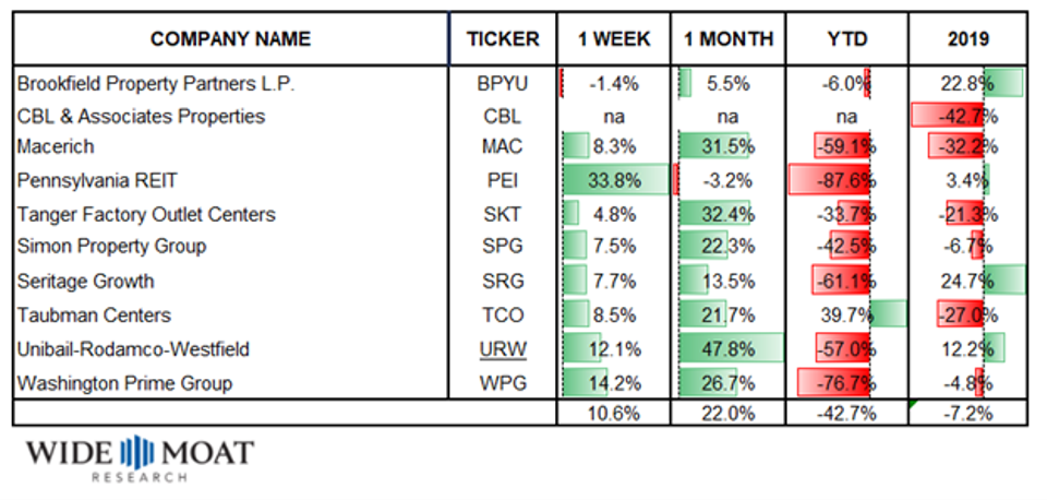 Mall REIT performance Data