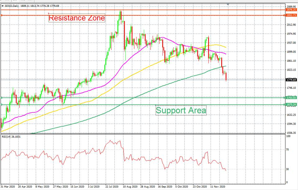 Gold price is under selling pressure as coronavirus situation improves