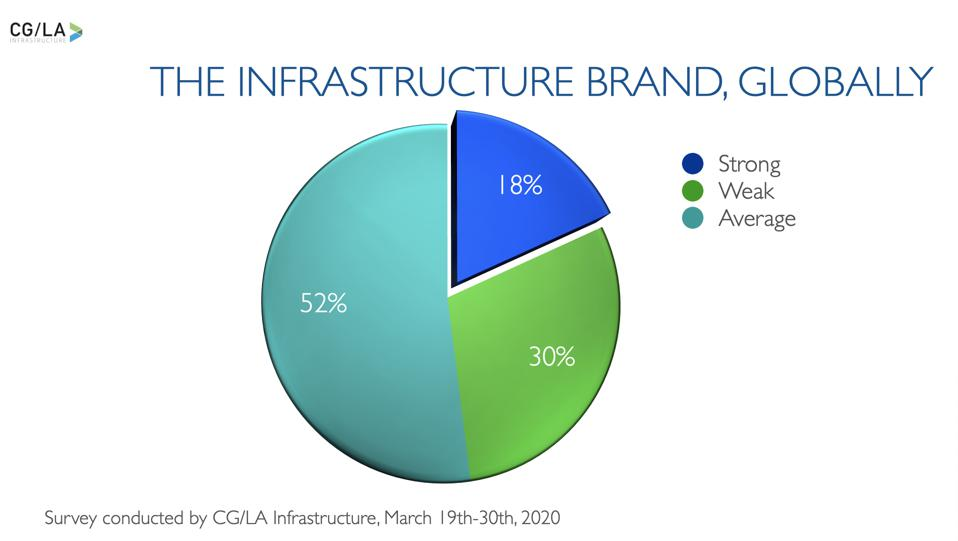 The Challenge of Creating a Rapid Infrastructure Initiative - A Weak Brand