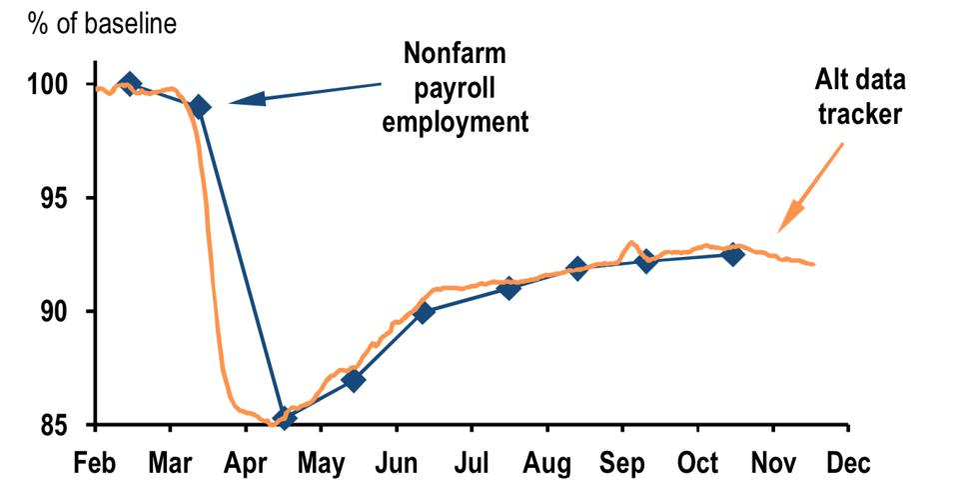 Non-farm payroll flat projection