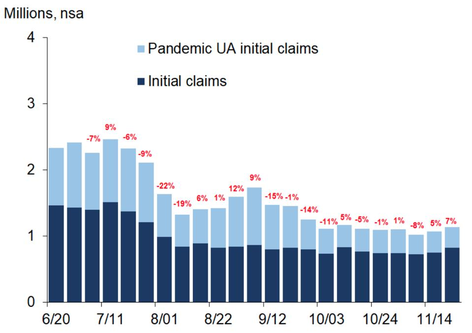 Initial and pandemic unemployment claims