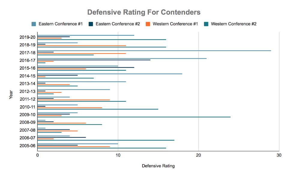 Defensive rating for contenders over the past 15 years.