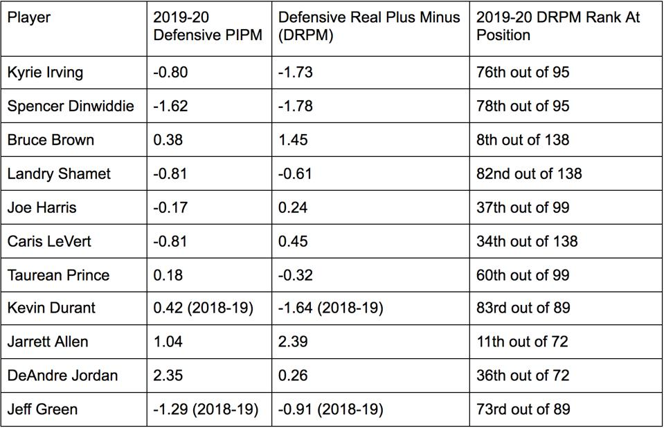 Defensive metrics for the Brooklyn Nets rotation. Stats via ESPN and Basketball Index.