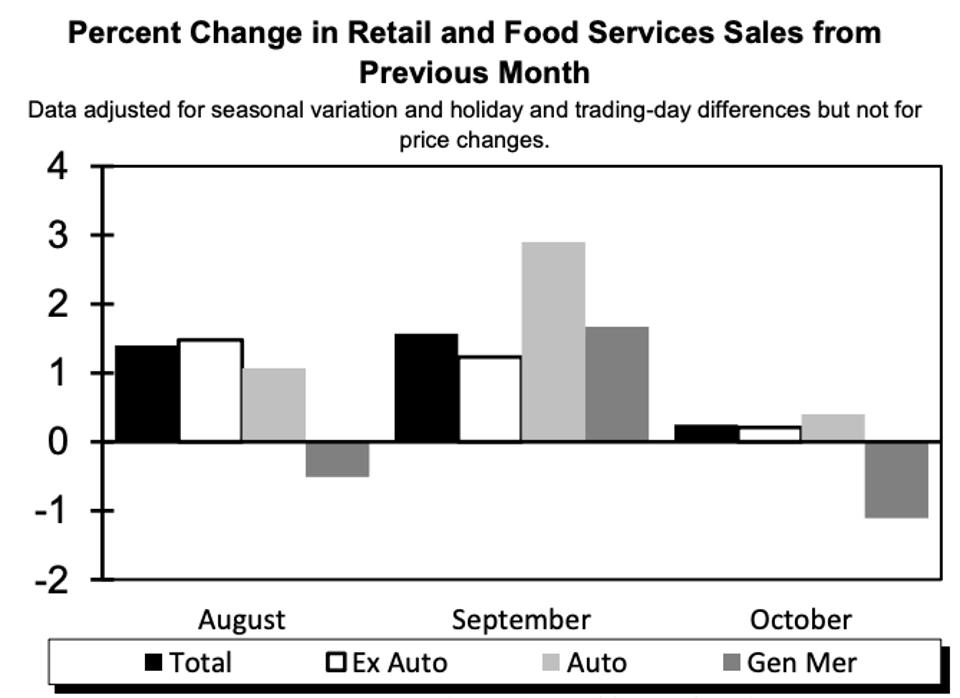 Percent change in retail and food services sales, month-to-month, October 2020