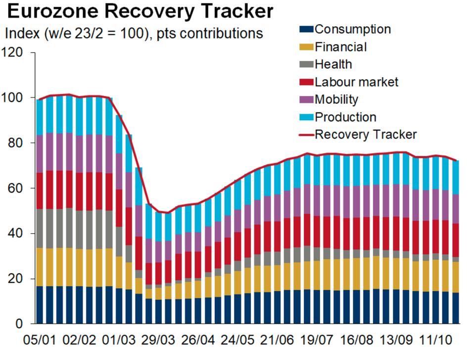 Eurozone Economic Tracker