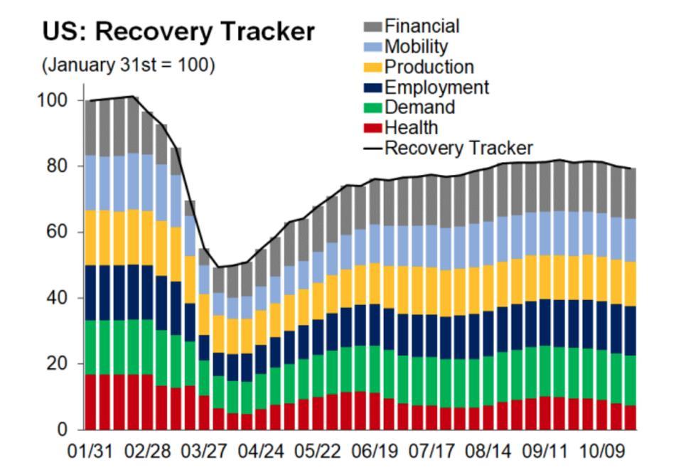 U.S. Economic Tracker