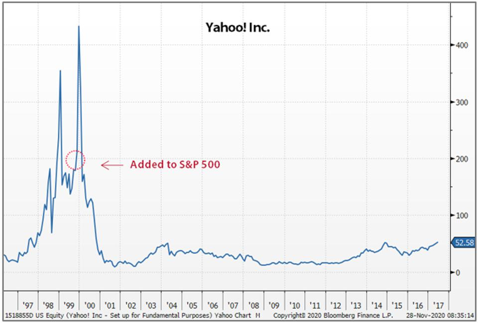 Yahoo traded sharply higher after being added to the S&P 500 in 1999.