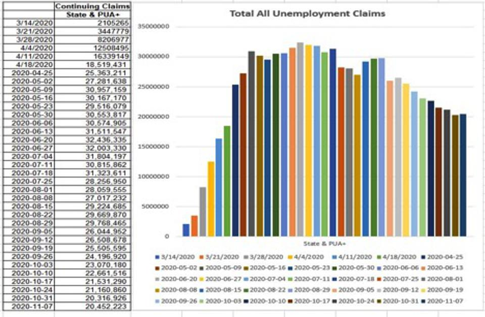 The week of November 7 data shows over 20M unemployment claims.