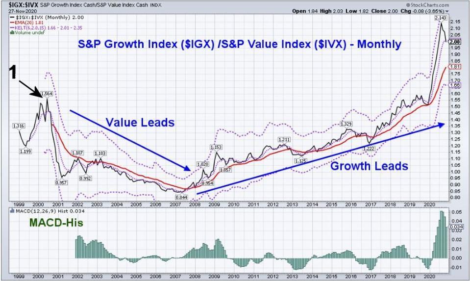 Growth-Value