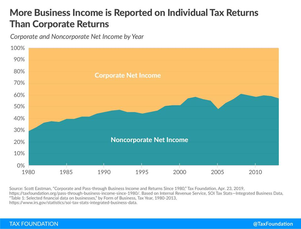 Corporate And Pass-through Business Income And Returns Since 1980.