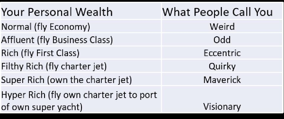 Chart showing what people call you based on how much money you have