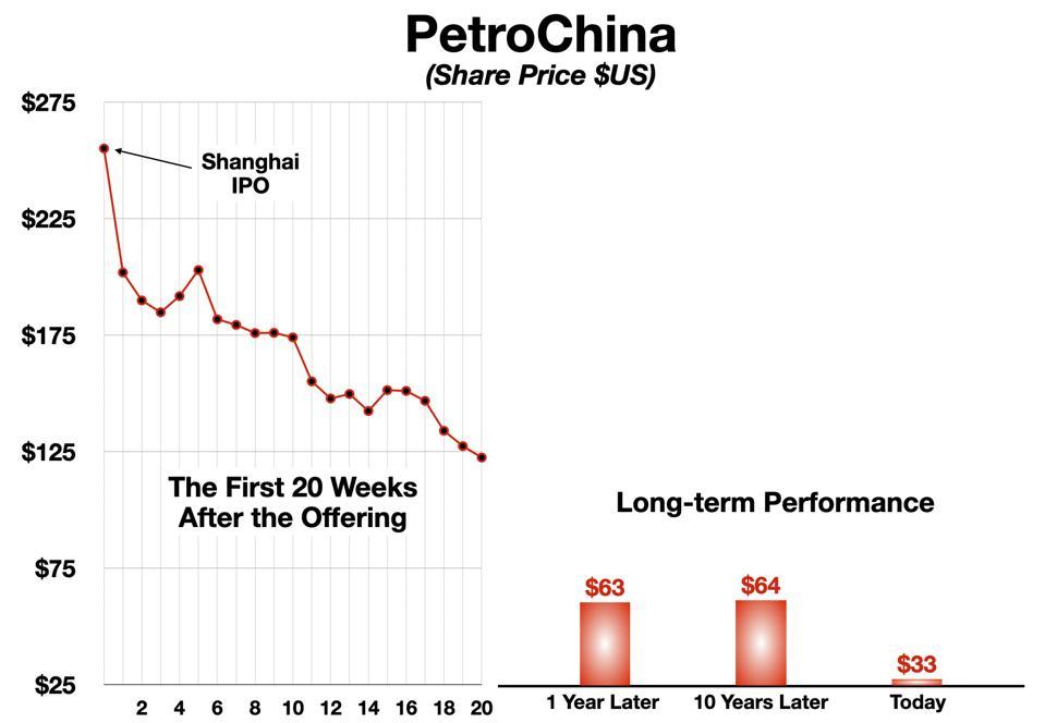 PetroChina Share Price Post-IPO