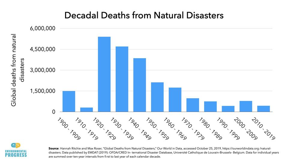 Graph showing deaths from natural disasters have declined 90%.