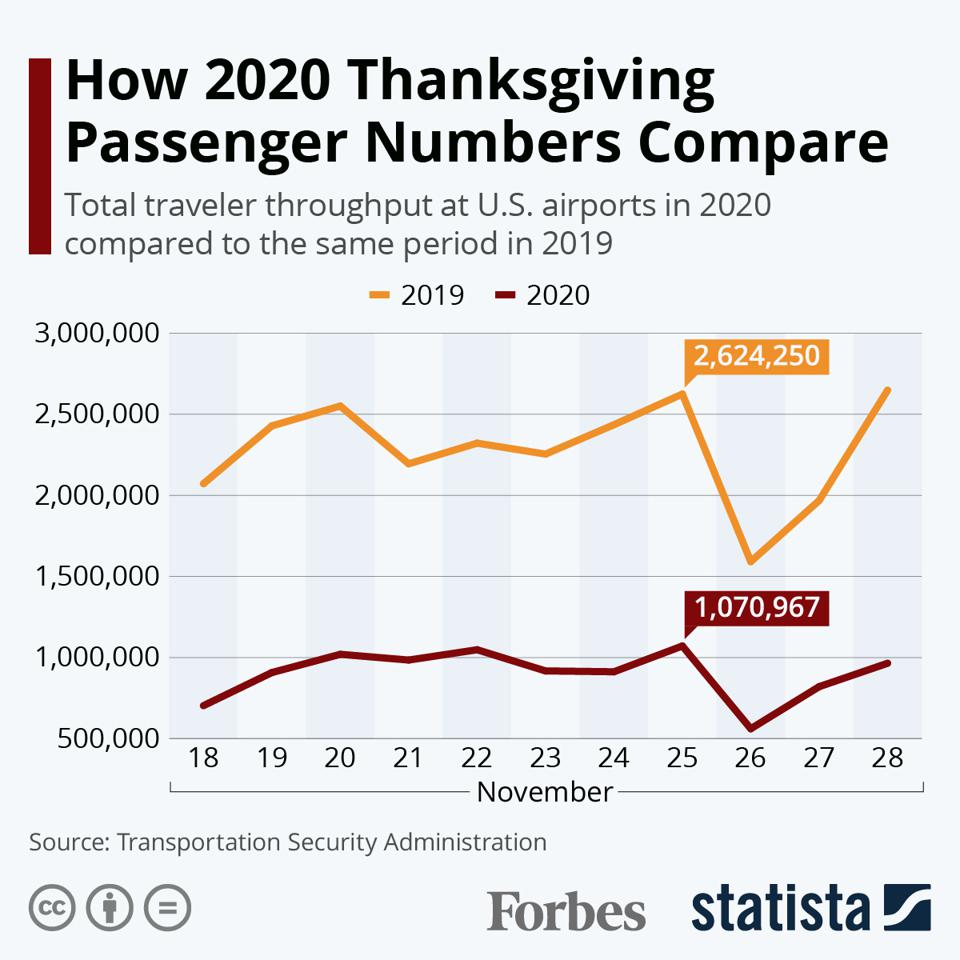 How 2020 Thanksgiving Passenger Numbers Compare
