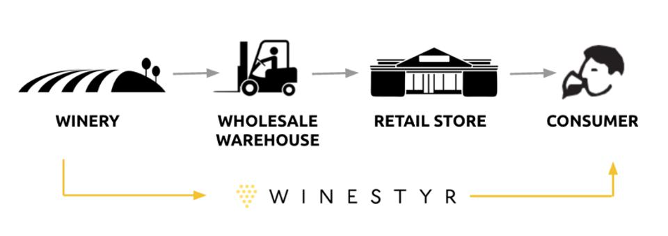 Winestyr's direct to consumer model brings small production wines to wine lovers.