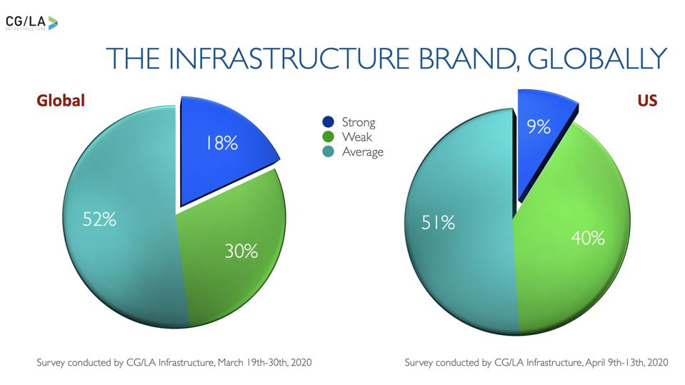 The Strength of the Infrastructure Brand