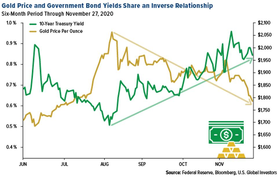gold price and government bond yields share an inverse relationship